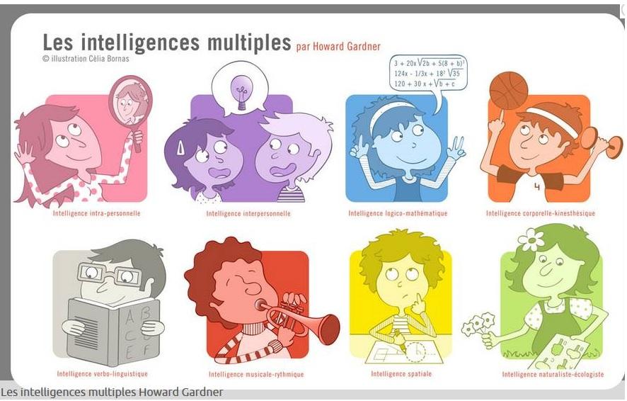 LES INTELLIGENCES MULTIPLES EN 4′